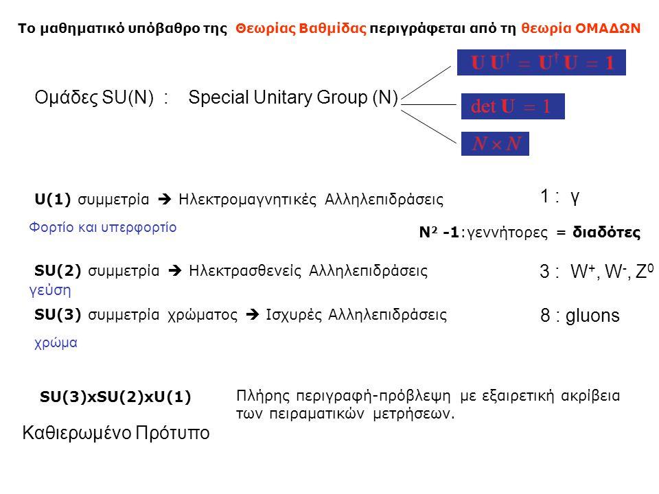 Ομάδες SU(N) : SU(3)xSU(2)xU(1) Special Unitary Group (N) SU(3) συμμετρία χρώματος  Ισχυρές Αλληλεπιδράσεις SU(2) συμμετρία  Ηλεκτρασθενείς Αλληλεπι