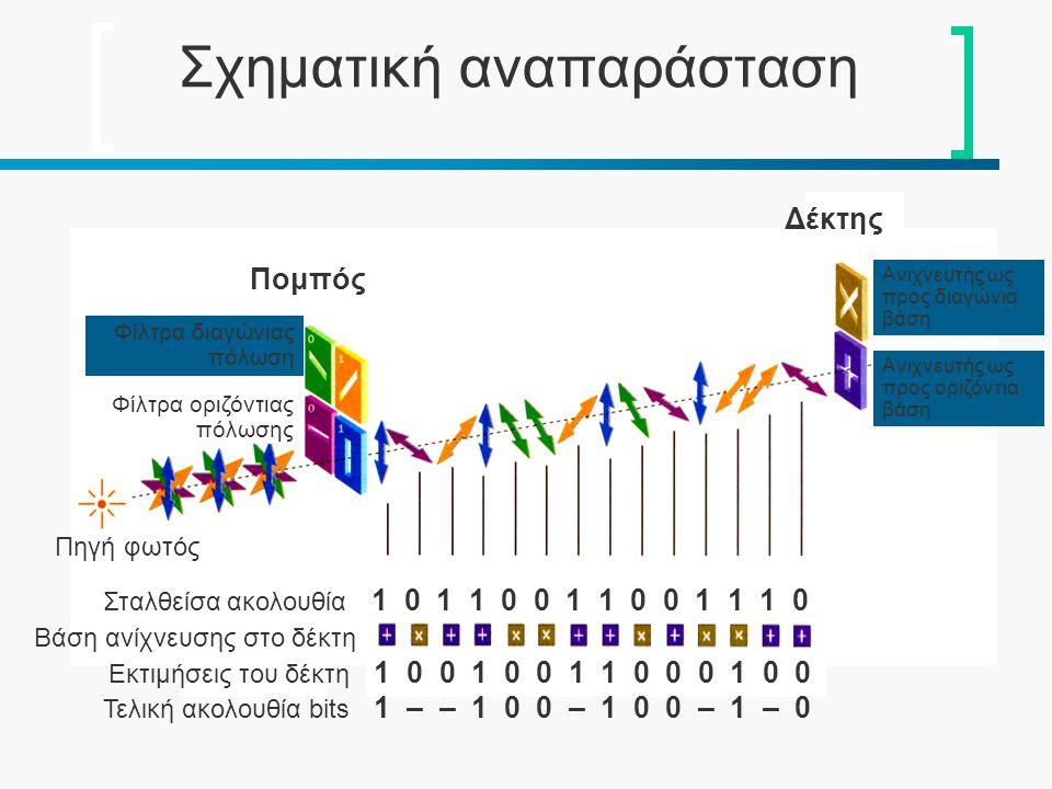 48 Σχηματική αναπαράσταση Τελική ακολουθία bits 1 – – 1 0 0 – 1 0 0 – 1 – 0 Εκτιμήσεις του δέκτη 1 0 0 1 0 0 1 1 0 0 0 1 0 0 Βάση ανίχνευσης στο δέκτη