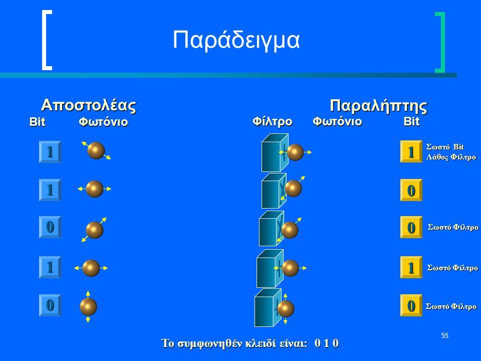 55 ΠαράδειγμαΑποστολέας Bit Φωτόνιο Παραλήπτης Φίλτρο Φωτόνιο Bit 1 0 1 0 1 0 0 0 1 1 Σωστό Φίλτρο Σωστό Bit Λάθος Φίλτρο Το συμφωνηθέν κλειδί είναι: