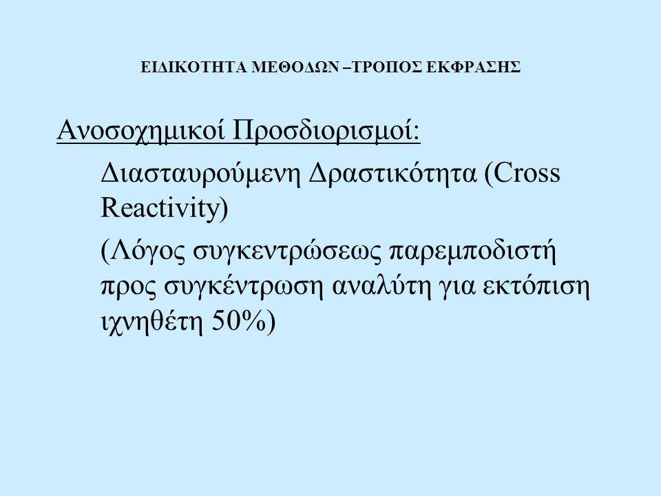 ΕΙΔΙΚΟΤΗΤΑ ΜΕΘΟΔΩΝ –ΤΡΟΠΟΣ ΕΚΦΡΑΣΗΣ Ανοσοχημικοί Προσδιορισμοί: Διασταυρούμενη Δραστικότητα (Cross Reactivity) (Λόγος συγκεντρώσεως παρεμποδιστή προς