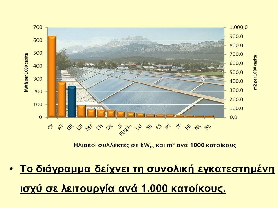 Το διάγραμμα δείχνει τη συνολική εγκατεστημένη ισχύ σε λειτουργία ανά 1.000 κατοίκους.