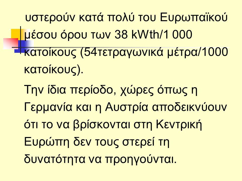 υστερούν κατά πολύ του Ευρωπαϊκού μέσου όρου των 38 kWth/1 000 κατοίκους (54τετραγωνικά μέτρα/1000 κατοίκους).