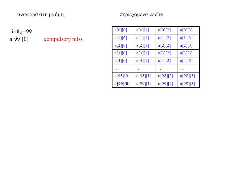 αναφορά στη μνήμηπεριεχόμενα cache a[0][0]a[0][1]a[0][2]a[0][3] a[1][0]a[1][1]a[1][2]a[1][3] a[2][0]a[2][1]a[2][2]a[2][3] a[3][0]a[3][1]a[3][2]a[3][3] a[4][0]a[4][1]a[4][2]a[4][3] ………… a[98][0]a[98][1]a[98][2]a[98][3] a[99][0]a[99][1]a[99][2]a[99][3] a[99][0]compulsory miss i=0,j=99