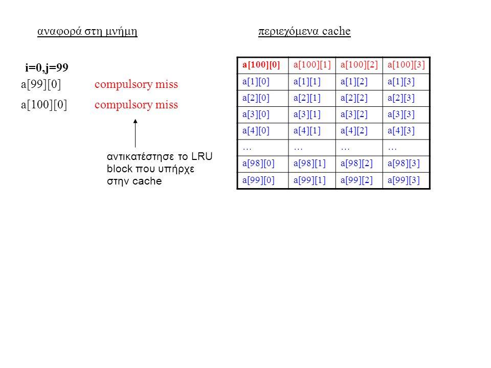 αναφορά στη μνήμηπεριεχόμενα cache a[100][0]a[100][1]a[100][2]a[100][3] a[1][0]a[1][1]a[1][2]a[1][3] a[2][0]a[2][1]a[2][2]a[2][3] a[3][0]a[3][1]a[3][2]a[3][3] a[4][0]a[4][1]a[4][2]a[4][3] ………… a[98][0]a[98][1]a[98][2]a[98][3] a[99][0]a[99][1]a[99][2]a[99][3] a[99][0]compulsory miss i=0,j=99 a[100][0]compulsory miss αντικατέστησε το LRU block που υπήρχε στην cache
