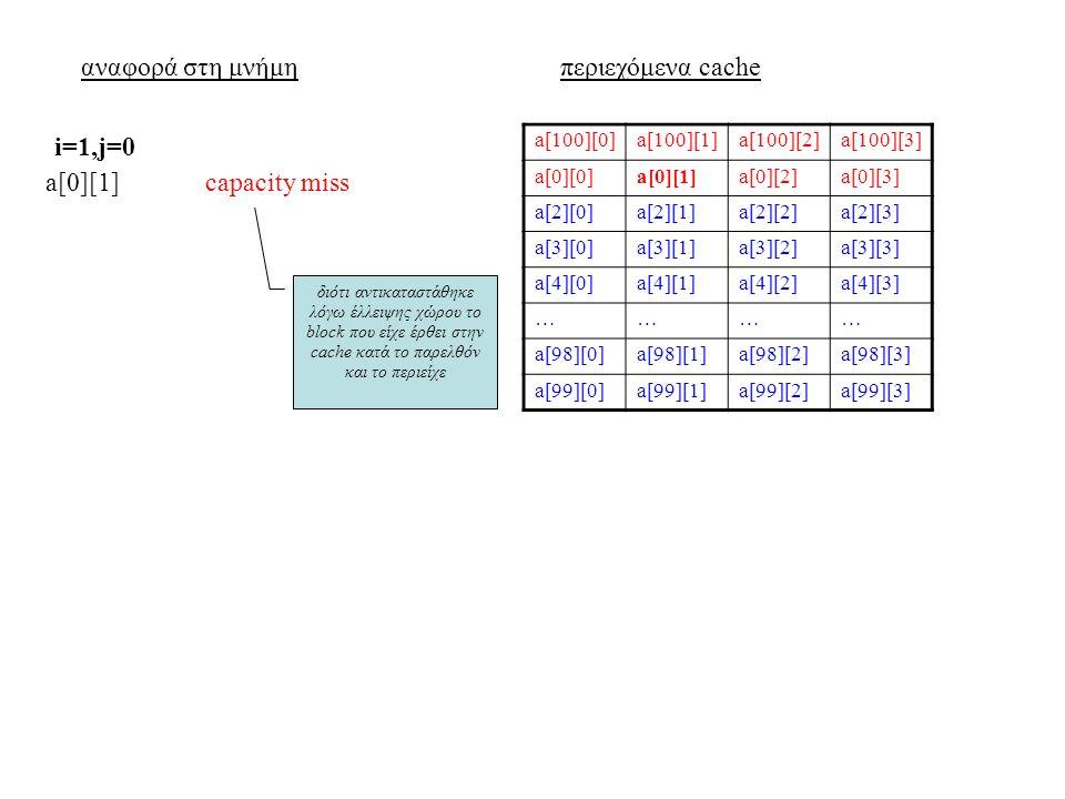 αναφορά στη μνήμηπεριεχόμενα cache a[100][0]a[100][1]a[100][2]a[100][3] a[0][0]a[0][1]a[0][2]a[0][3] a[2][0]a[2][1]a[2][2]a[2][3] a[3][0]a[3][1]a[3][2]a[3][3] a[4][0]a[4][1]a[4][2]a[4][3] ………… a[98][0]a[98][1]a[98][2]a[98][3] a[99][0]a[99][1]a[99][2]a[99][3] a[0][1]capacity miss i=1,j=0 διότι αντικαταστάθηκε λόγω έλλειψης χώρου το block που είχε έρθει στην cache κατά το παρελθόν και το περιείχε