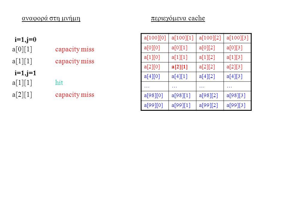 αναφορά στη μνήμηπεριεχόμενα cache a[100][0]a[100][1]a[100][2]a[100][3] a[0][0]a[0][1]a[0][2]a[0][3] a[1][0]a[1][1]a[1][2]a[1][3] a[2][0]a[2][1]a[2][2]a[2][3] a[4][0]a[4][1]a[4][2]a[4][3] ………… a[98][0]a[98][1]a[98][2]a[98][3] a[99][0]a[99][1]a[99][2]a[99][3] a[0][1]capacity miss i=1,j=0 a[1][1]capacity miss a[1][1]hit i=1,j=1 a[2][1]capacity miss