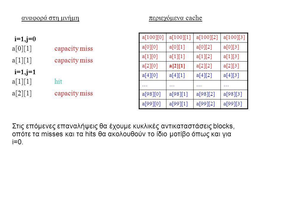 αναφορά στη μνήμηπεριεχόμενα cache a[100][0]a[100][1]a[100][2]a[100][3] a[0][0]a[0][1]a[0][2]a[0][3] a[1][0]a[1][1]a[1][2]a[1][3] a[2][0]a[2][1]a[2][2]a[2][3] a[4][0]a[4][1]a[4][2]a[4][3] ………… a[98][0]a[98][1]a[98][2]a[98][3] a[99][0]a[99][1]a[99][2]a[99][3] a[0][1]capacity miss i=1,j=0 a[1][1]capacity miss a[1][1]hit i=1,j=1 a[2][1]capacity miss Στις επόμενες επαναλήψεις θα έχουμε κυκλικές αντικαταστάσεις blocks, οπότε τα misses και τα hits θα ακολουθούν το ίδιο μοτίβο όπως και για i=0.