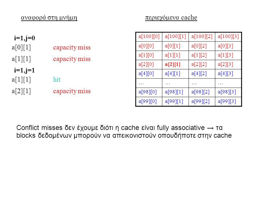 αναφορά στη μνήμηπεριεχόμενα cache a[100][0]a[100][1]a[100][2]a[100][3] a[0][0]a[0][1]a[0][2]a[0][3] a[1][0]a[1][1]a[1][2]a[1][3] a[2][0]a[2][1]a[2][2]a[2][3] a[4][0]a[4][1]a[4][2]a[4][3] ………… a[98][0]a[98][1]a[98][2]a[98][3] a[99][0]a[99][1]a[99][2]a[99][3] a[0][1]capacity miss i=1,j=0 a[1][1]capacity miss a[1][1]hit i=1,j=1 a[2][1]capacity miss Conflict misses δεν έχουμε διότι η cache είναι fully associative → τα blocks δεδομένων μπορούν να απεικονιστούν οπουδήποτε στην cache