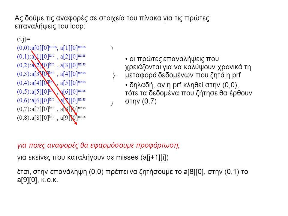 Ας δούμε τις αναφορές σε στοιχεία του πίνακα για τις πρώτες επαναλήψεις του loop: (i,j)= (0,0):a[0][0] miss, a[1][0] miss (0,1):a[1][0] hit, a[2][0] miss (0,2):a[2][0] hit, a[3][0] miss (0,3):a[3][0] hit, a[4][0] miss (0,4):a[4][0] hit, a[5][0] miss (0,5):a[5][0] hit, a[6][0] miss (0,6):a[6][0] hit, a[7][0] miss (0,7):a[7][0] hit, a[8][0] miss (0,8):a[8][0] hit, a[9][0] miss οι πρώτες επαναλήψεις που χρειάζονται για να καλύψουν χρονικά τη μεταφορά δεδομένων που ζητά η prf δηλαδή, αν η prf κληθεί στην (0,0), τότε τα δεδομένα που ζήτησε θα έρθουν στην (0,7) για ποιες αναφορές θα εφαρμόσουμε προφόρτωση; για εκείνες που καταλήγουν σε misses (a[j+1][i]) έτσι, στην επανάληψη (0,0) πρέπει να ζητήσουμε το a[8][0], στην (0,1) το a[9][0], κ.ο.κ.
