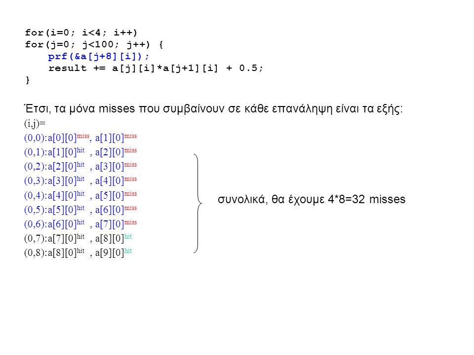for(i=0; i<4; i++) for(j=0; j<100; j++) { prf(&a[j+8][i]); result += a[j][i]*a[j+1][i] + 0.5; } Έτσι, τα μόνα misses που συμβαίνουν σε κάθε επανάληψη είναι τα εξής: (i,j)= (0,0):a[0][0] miss, a[1][0] miss (0,1):a[1][0] hit, a[2][0] miss (0,2):a[2][0] hit, a[3][0] miss (0,3):a[3][0] hit, a[4][0] miss (0,4):a[4][0] hit, a[5][0] miss (0,5):a[5][0] hit, a[6][0] miss (0,6):a[6][0] hit, a[7][0] miss (0,7):a[7][0] hit, a[8][0] hit (0,8):a[8][0] hit, a[9][0] hit συνολικά, θα έχουμε 4*8=32 misses