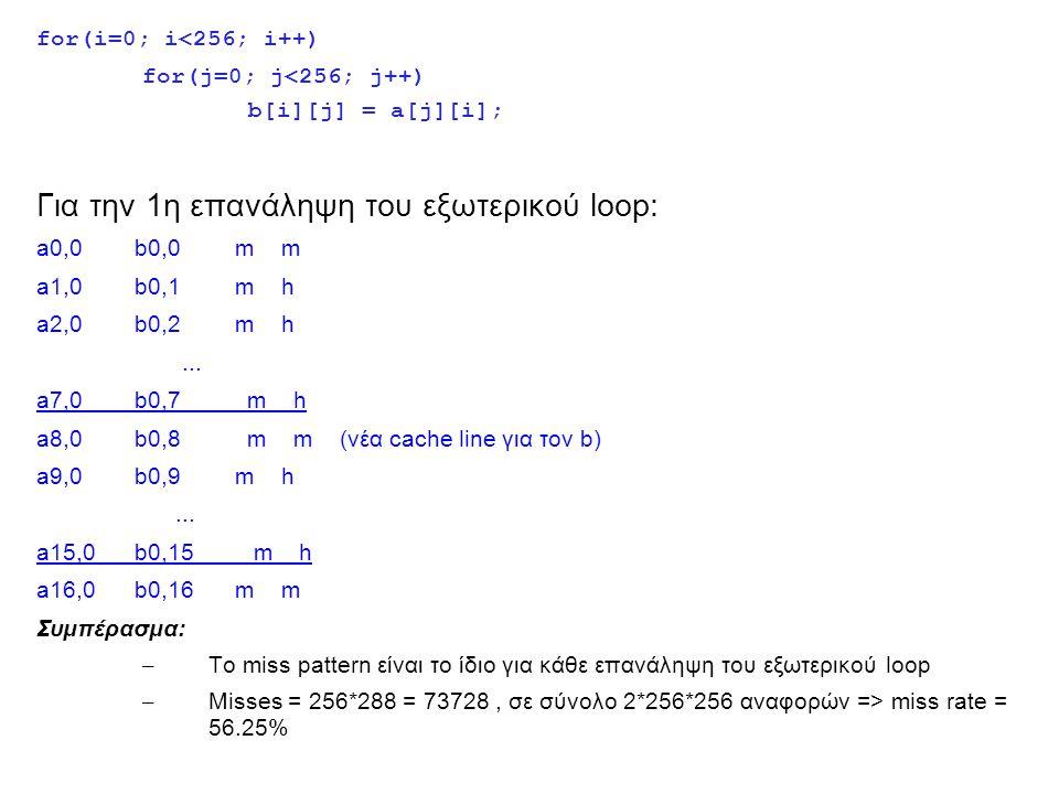 for(i=0; i<256; i++) for(j=0; j<256; j++) b[i][j] = a[j][i]; Για την 1η επανάληψη του εξωτερικού loop: a0,0 b0,0m m a1,0 b0,1m h a2,0 b0,2m h...