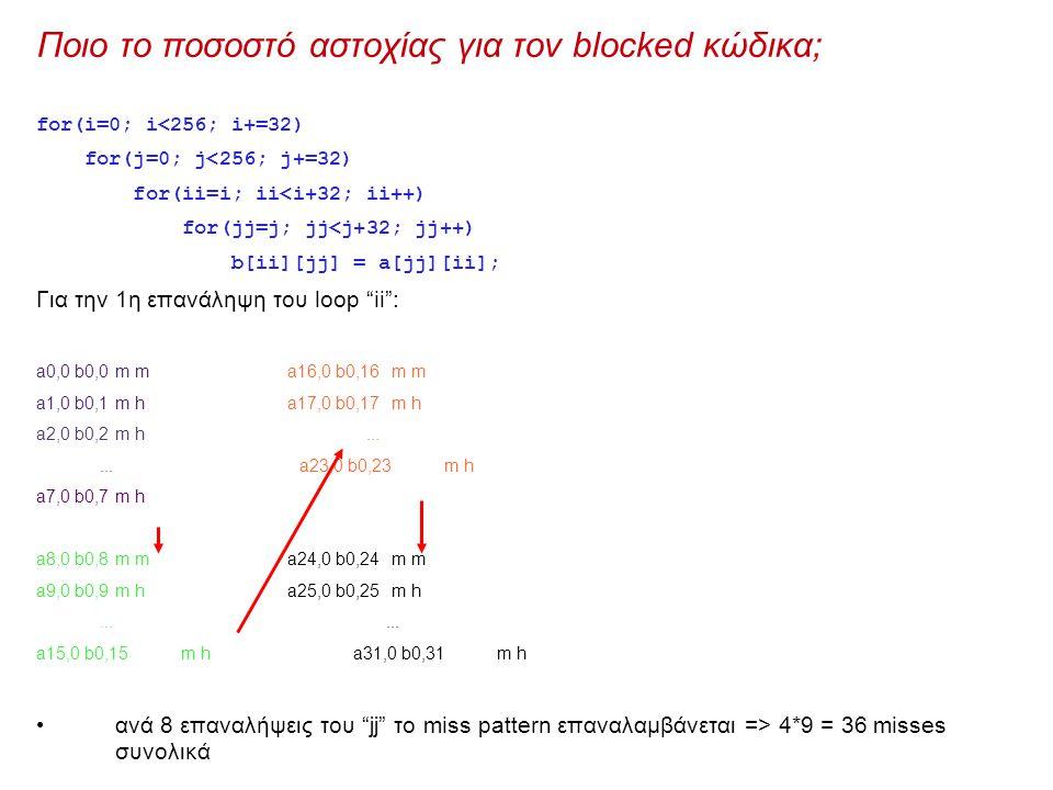 Ποιο το ποσοστό αστοχίας για τον blocked κώδικα; for(i=0; i<256; i+=32) for(j=0; j<256; j+=32) for(ii=i; ii<i+32; ii++) for(jj=j; jj<j+32; jj++) b[ii][jj] = a[jj][ii]; Για την 1η επανάληψη του loop ii : a0,0 b0,0m m a16,0 b0,16m m a1,0 b0,1m h a17,0 b0,17m h a2,0 b0,2m h......