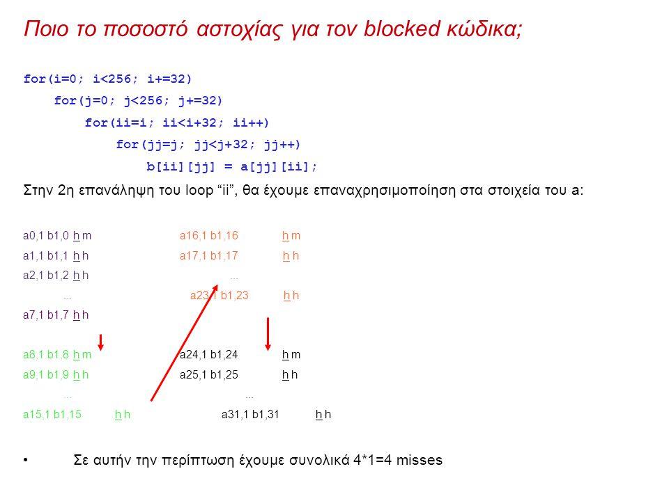 Ποιο το ποσοστό αστοχίας για τον blocked κώδικα; for(i=0; i<256; i+=32) for(j=0; j<256; j+=32) for(ii=i; ii<i+32; ii++) for(jj=j; jj<j+32; jj++) b[ii][jj] = a[jj][ii]; Στην 2η επανάληψη του loop ii , θα έχουμε επαναχρησιμοποίηση στα στοιχεία του a: a0,1 b1,0h m a16,1 b1,16h m a1,1 b1,1h h a17,1 b1,17 h h a2,1 b1,2h h......