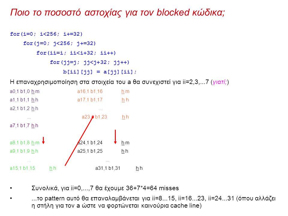 Ποιο το ποσοστό αστοχίας για τον blocked κώδικα; for(i=0; i<256; i+=32) for(j=0; j<256; j+=32) for(ii=i; ii<i+32; ii++) for(jj=j; jj<j+32; jj++) b[ii][jj] = a[jj][ii]; H επαναχρησιμοποίηση στα στοιχεία του a θα συνεχιστεί για ii=2,3,...7 (γιατί;) a0,1 b1,0h m a16,1 b1,16h m a1,1 b1,1h h a17,1 b1,17 h h a2,1 b1,2h h......