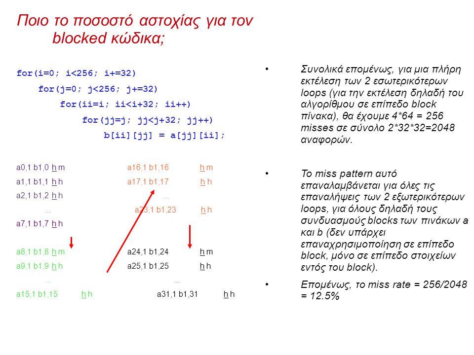 Ποιο το ποσοστό αστοχίας για τον blocked κώδικα; for(i=0; i<256; i+=32) for(j=0; j<256; j+=32) for(ii=i; ii<i+32; ii++) for(jj=j; jj<j+32; jj++) b[ii][jj] = a[jj][ii]; a0,1 b1,0h m a16,1 b1,16h m a1,1 b1,1h h a17,1 b1,17 h h a2,1 b1,2h h......