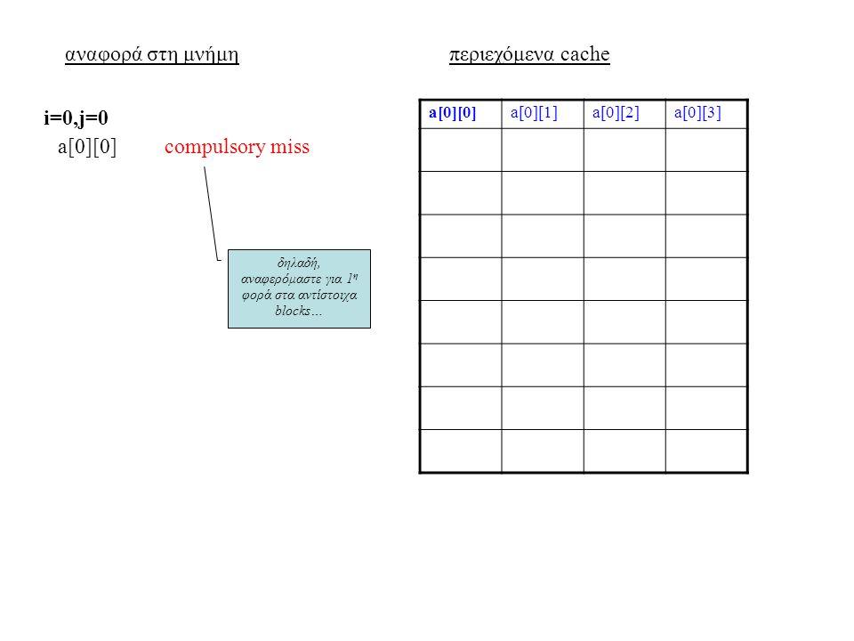 αναφορά στη μνήμηπεριεχόμενα cache a[0][0]a[0][1]a[0][2]a[0][3] a[0][0]compulsory miss i=0,j=0 δηλαδή, αναφερόμαστε για 1 η φορά στα αντίστοιχα blocks…