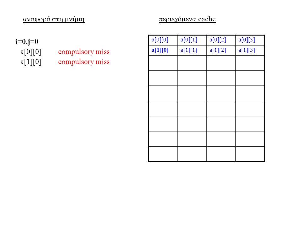 αναφορά στη μνήμηπεριεχόμενα cache a[0][0]a[0][1]a[0][2]a[0][3] a[1][0]a[1][1]a[1][2]a[1][3] a[0][0]compulsory miss i=0,j=0 a[1][0]compulsory miss