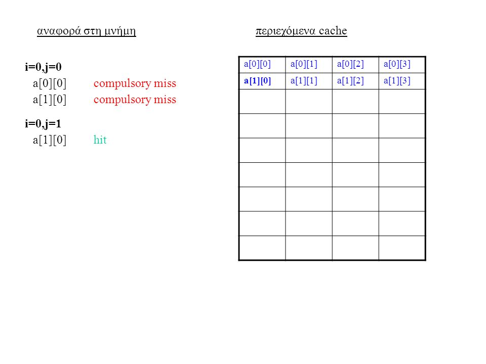 αναφορά στη μνήμηπεριεχόμενα cache a[0][0]a[0][1]a[0][2]a[0][3] a[1][0]a[1][1]a[1][2]a[1][3] a[0][0]compulsory miss i=0,j=0 a[1][0]compulsory miss a[1][0]hit i=0,j=1