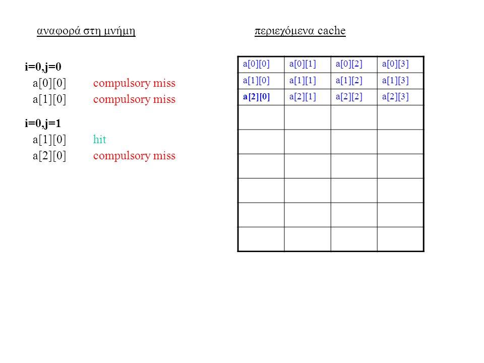αναφορά στη μνήμηπεριεχόμενα cache a[0][0]a[0][1]a[0][2]a[0][3] a[1][0]a[1][1]a[1][2]a[1][3] a[2][0]a[2][1]a[2][2]a[2][3] a[0][0]compulsory miss i=0,j=0 a[1][0]compulsory miss a[1][0]hit i=0,j=1 a[2][0]compulsory miss