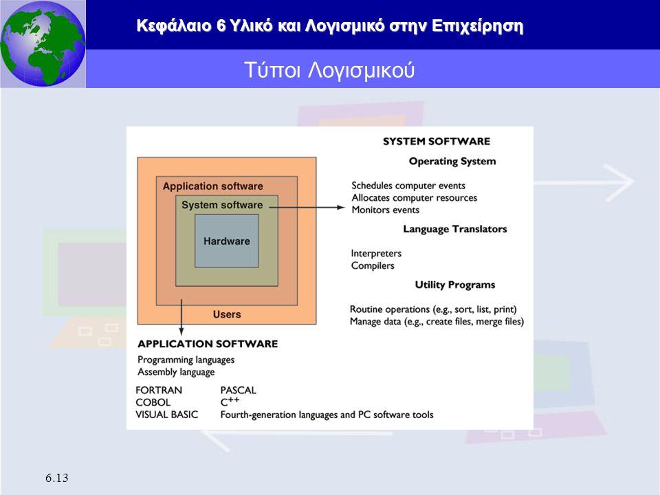 Κεφάλαιο 6 Υλικό και Λογισμικό στην Επιχείρηση 6.13 Τύποι Λογισμικού