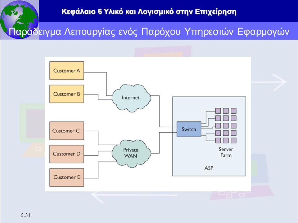 Κεφάλαιο 6 Υλικό και Λογισμικό στην Επιχείρηση 6.31 Παράδειγμα Λειτουργίας ενός Παρόχου Υπηρεσιών Εφαρμογών