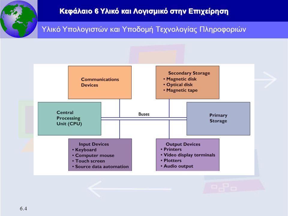 Κεφάλαιο 6 Υλικό και Λογισμικό στην Επιχείρηση 6.4 Υλικό Υπολογιστών και Υποδομή Τεχνολογίας Πληροφοριών
