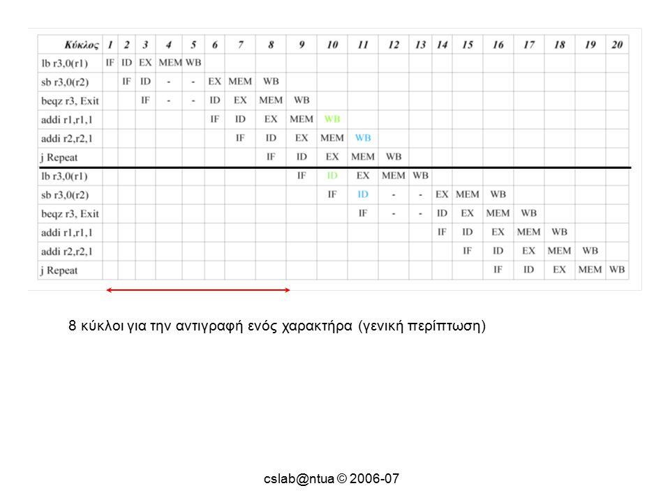cslab@ntua © 2006-07 8 κύκλοι για την αντιγραφή ενός χαρακτήρα (γενική περίπτωση)