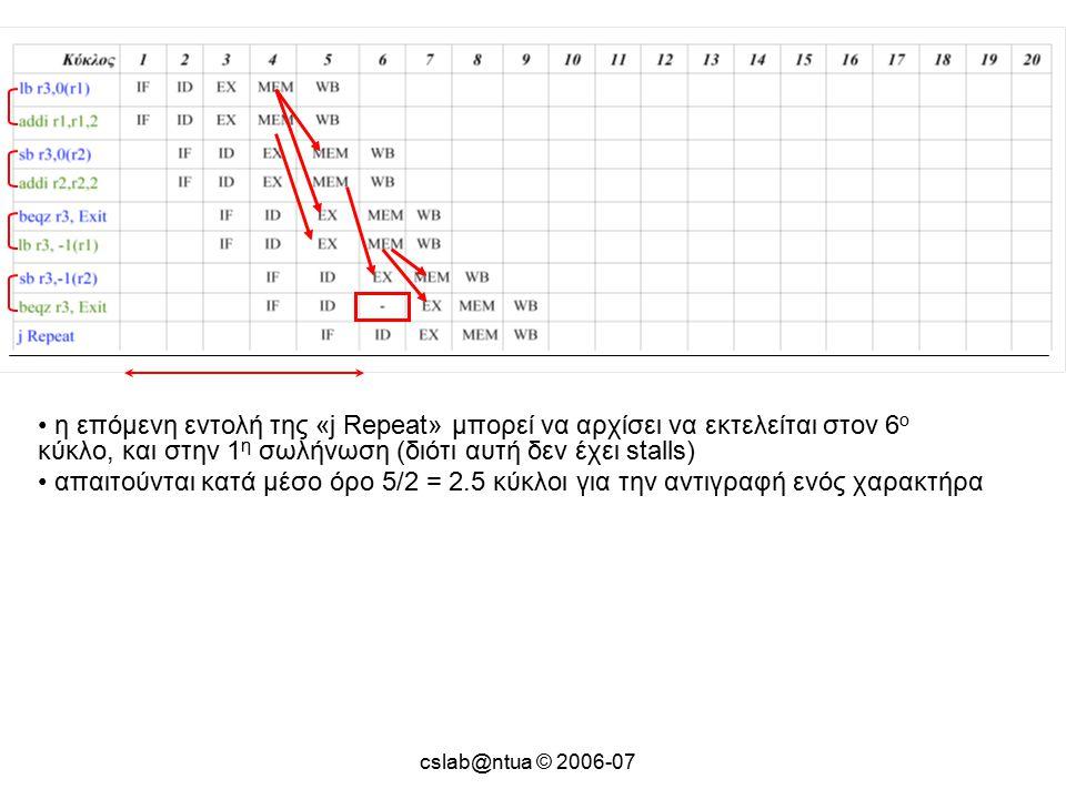 cslab@ntua © 2006-07 η επόμενη εντολή της «j Repeat» μπορεί να αρχίσει να εκτελείται στον 6 ο κύκλο, και στην 1 η σωλήνωση (διότι αυτή δεν έχει stalls) απαιτούνται κατά μέσο όρο 5/2 = 2.5 κύκλοι για την αντιγραφή ενός χαρακτήρα