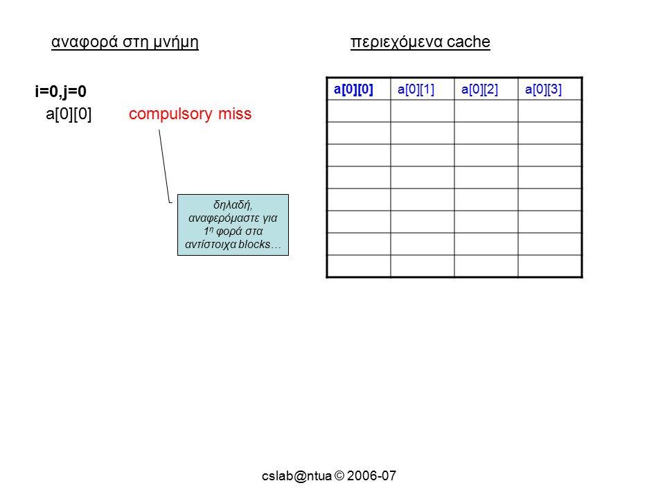 cslab@ntua © 2006-07 αναφορά στη μνήμηπεριεχόμενα cache a[0][0]a[0][1]a[0][2]a[0][3] a[0][0]compulsory miss i=0,j=0 δηλαδή, αναφερόμαστε για 1 η φορά στα αντίστοιχα blocks…
