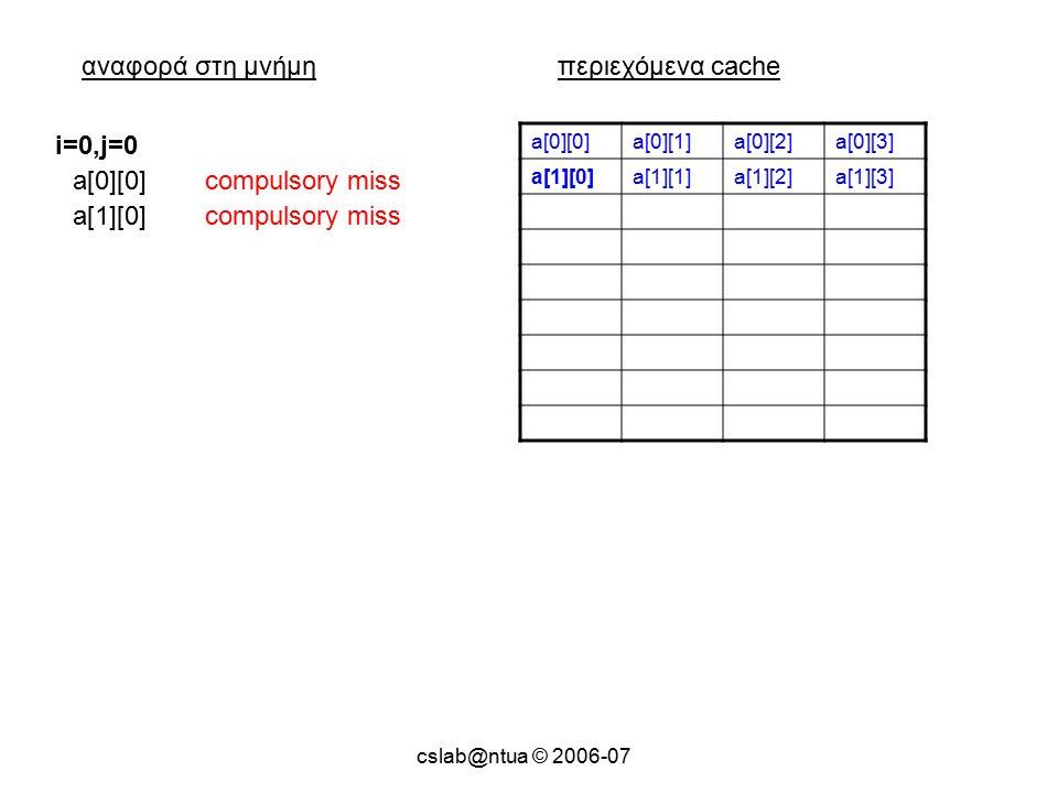 cslab@ntua © 2006-07 αναφορά στη μνήμηπεριεχόμενα cache a[0][0]a[0][1]a[0][2]a[0][3] a[1][0]a[1][1]a[1][2]a[1][3] a[0][0]compulsory miss i=0,j=0 a[1][0]compulsory miss