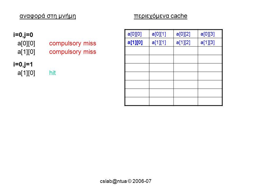 cslab@ntua © 2006-07 αναφορά στη μνήμηπεριεχόμενα cache a[0][0]a[0][1]a[0][2]a[0][3] a[1][0]a[1][1]a[1][2]a[1][3] a[0][0]compulsory miss i=0,j=0 a[1][0]compulsory miss a[1][0]hit i=0,j=1