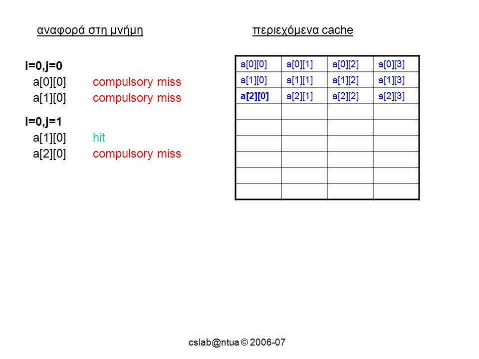 cslab@ntua © 2006-07 αναφορά στη μνήμηπεριεχόμενα cache a[0][0]a[0][1]a[0][2]a[0][3] a[1][0]a[1][1]a[1][2]a[1][3] a[2][0]a[2][1]a[2][2]a[2][3] a[0][0]compulsory miss i=0,j=0 a[1][0]compulsory miss a[1][0]hit i=0,j=1 a[2][0]compulsory miss