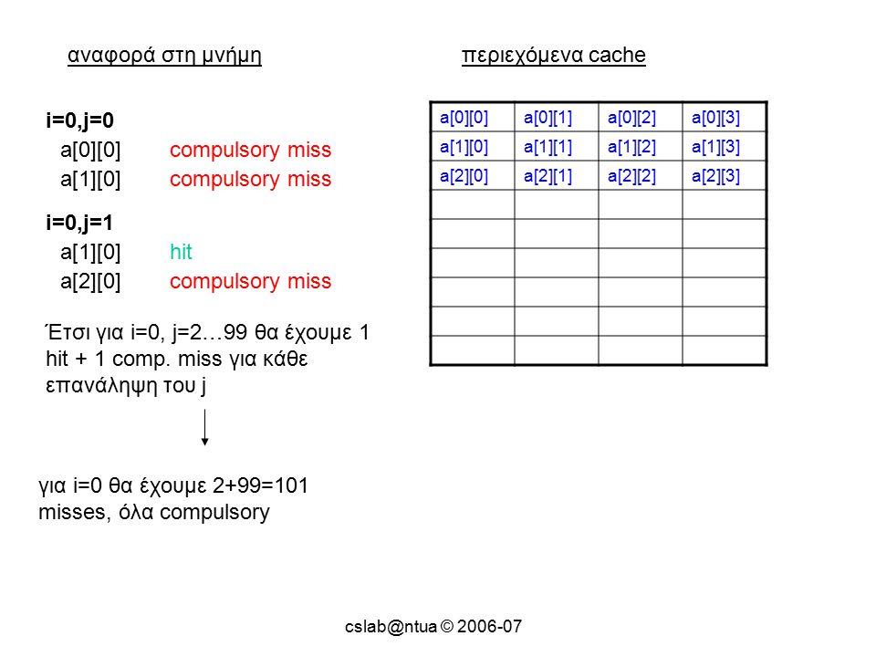 cslab@ntua © 2006-07 αναφορά στη μνήμηπεριεχόμενα cache a[0][0]a[0][1]a[0][2]a[0][3] a[1][0]a[1][1]a[1][2]a[1][3] a[2][0]a[2][1]a[2][2]a[2][3] a[0][0]compulsory miss i=0,j=0 a[1][0]compulsory miss a[1][0]hit i=0,j=1 a[2][0]compulsory miss Έτσι για i=0, j=2…99 θα έχουμε 1 hit + 1 comp.