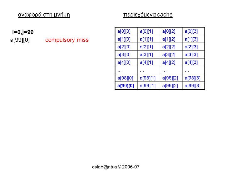cslab@ntua © 2006-07 αναφορά στη μνήμηπεριεχόμενα cache a[0][0]a[0][1]a[0][2]a[0][3] a[1][0]a[1][1]a[1][2]a[1][3] a[2][0]a[2][1]a[2][2]a[2][3] a[3][0]a[3][1]a[3][2]a[3][3] a[4][0]a[4][1]a[4][2]a[4][3] ………… a[98][0]a[98][1]a[98][2]a[98][3] a[99][0]a[99][1]a[99][2]a[99][3] a[99][0]compulsory miss i=0,j=99