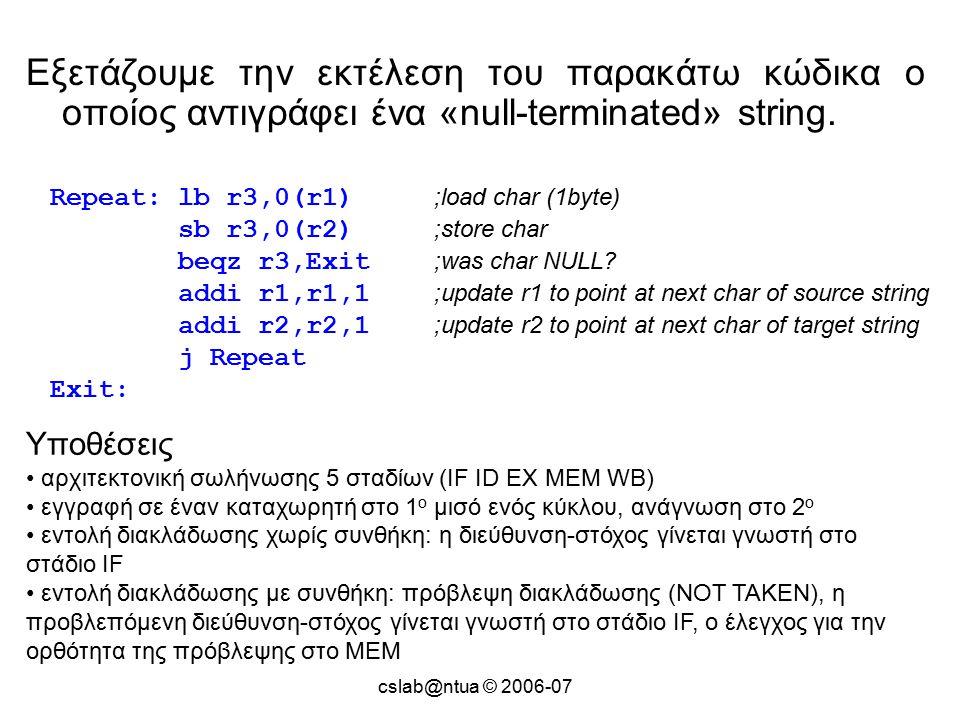cslab@ntua © 2006-07 Εξετάζουμε την εκτέλεση του παρακάτω κώδικα ο οποίος αντιγράφει ένα «null-terminated» string.