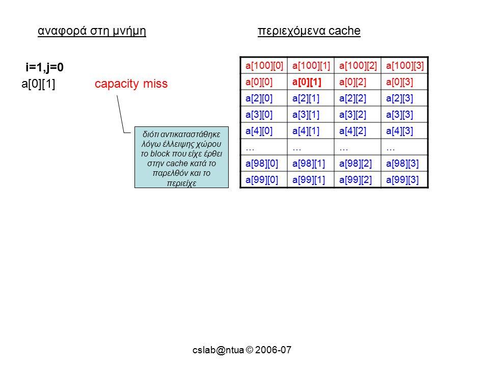 cslab@ntua © 2006-07 αναφορά στη μνήμηπεριεχόμενα cache a[100][0]a[100][1]a[100][2]a[100][3] a[0][0]a[0][1]a[0][2]a[0][3] a[2][0]a[2][1]a[2][2]a[2][3] a[3][0]a[3][1]a[3][2]a[3][3] a[4][0]a[4][1]a[4][2]a[4][3] ………… a[98][0]a[98][1]a[98][2]a[98][3] a[99][0]a[99][1]a[99][2]a[99][3] a[0][1]capacity miss i=1,j=0 διότι αντικαταστάθηκε λόγω έλλειψης χώρου το block που είχε έρθει στην cache κατά το παρελθόν και το περιείχε