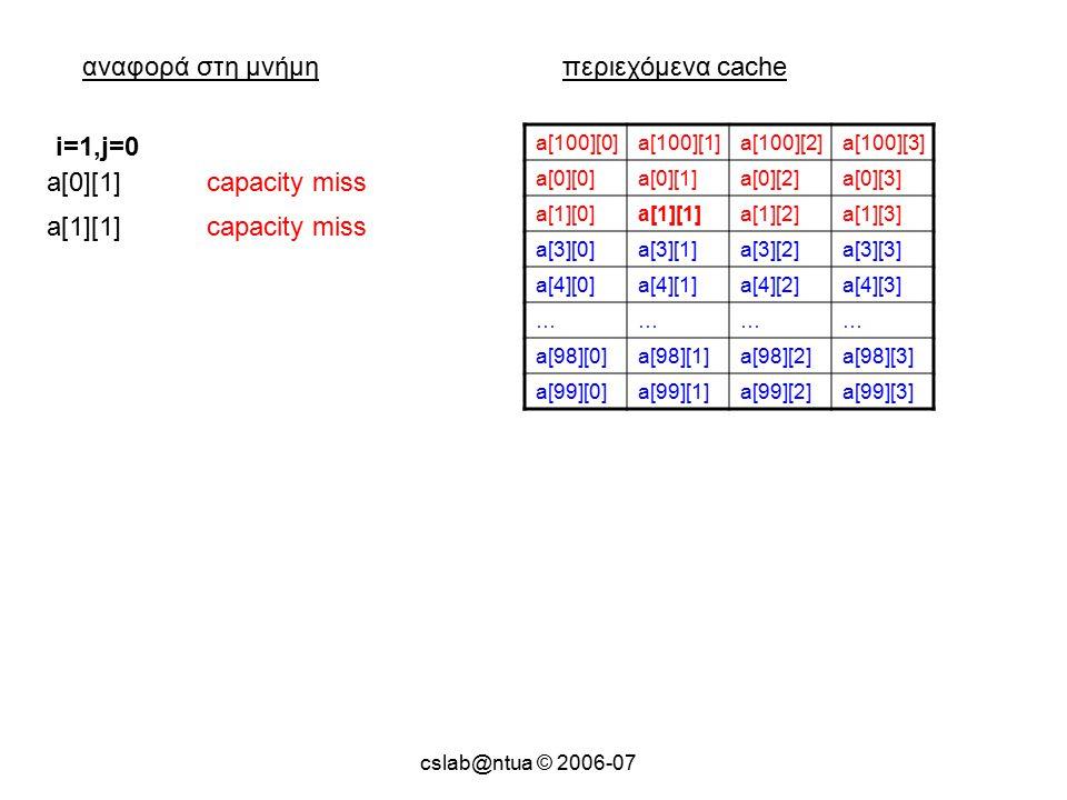 cslab@ntua © 2006-07 αναφορά στη μνήμηπεριεχόμενα cache a[100][0]a[100][1]a[100][2]a[100][3] a[0][0]a[0][1]a[0][2]a[0][3] a[1][0]a[1][1]a[1][2]a[1][3] a[3][0]a[3][1]a[3][2]a[3][3] a[4][0]a[4][1]a[4][2]a[4][3] ………… a[98][0]a[98][1]a[98][2]a[98][3] a[99][0]a[99][1]a[99][2]a[99][3] a[0][1]capacity miss i=1,j=0 a[1][1]capacity miss