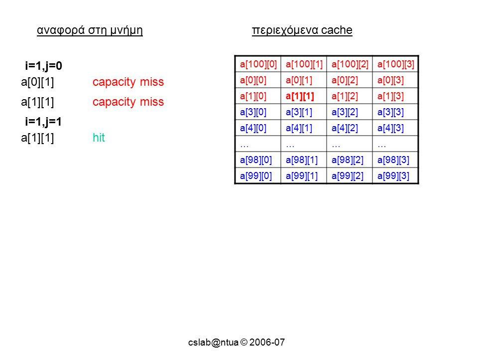 cslab@ntua © 2006-07 αναφορά στη μνήμηπεριεχόμενα cache a[100][0]a[100][1]a[100][2]a[100][3] a[0][0]a[0][1]a[0][2]a[0][3] a[1][0]a[1][1]a[1][2]a[1][3] a[3][0]a[3][1]a[3][2]a[3][3] a[4][0]a[4][1]a[4][2]a[4][3] ………… a[98][0]a[98][1]a[98][2]a[98][3] a[99][0]a[99][1]a[99][2]a[99][3] a[0][1]capacity miss i=1,j=0 a[1][1]capacity miss a[1][1]hit i=1,j=1