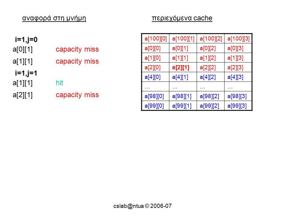 cslab@ntua © 2006-07 αναφορά στη μνήμηπεριεχόμενα cache a[100][0]a[100][1]a[100][2]a[100][3] a[0][0]a[0][1]a[0][2]a[0][3] a[1][0]a[1][1]a[1][2]a[1][3] a[2][0]a[2][1]a[2][2]a[2][3] a[4][0]a[4][1]a[4][2]a[4][3] ………… a[98][0]a[98][1]a[98][2]a[98][3] a[99][0]a[99][1]a[99][2]a[99][3] a[0][1]capacity miss i=1,j=0 a[1][1]capacity miss a[1][1]hit i=1,j=1 a[2][1]capacity miss