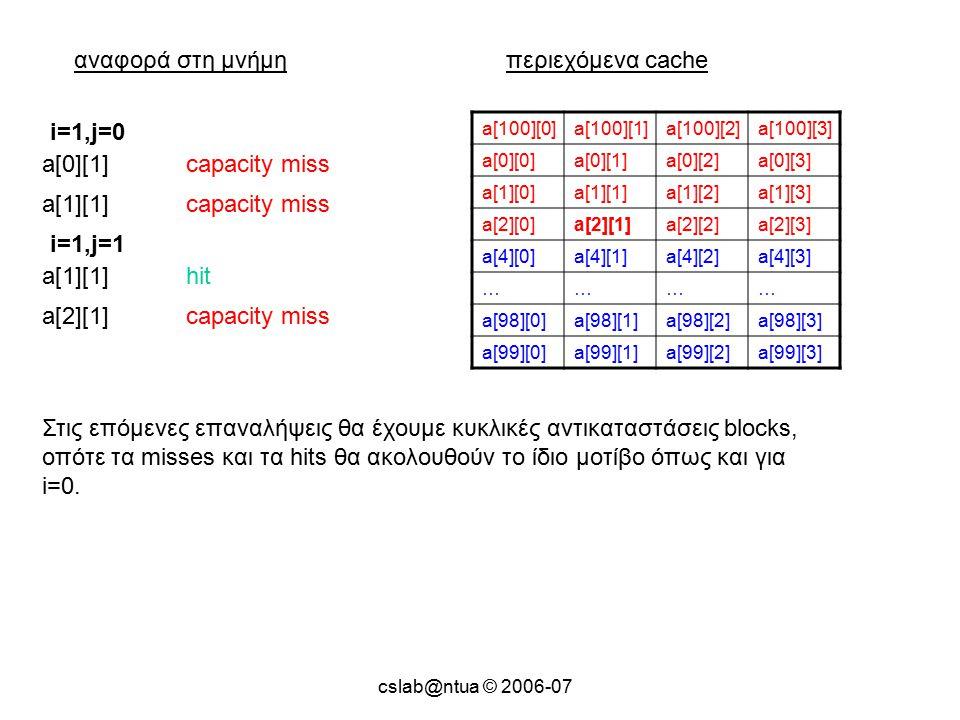 cslab@ntua © 2006-07 αναφορά στη μνήμηπεριεχόμενα cache a[100][0]a[100][1]a[100][2]a[100][3] a[0][0]a[0][1]a[0][2]a[0][3] a[1][0]a[1][1]a[1][2]a[1][3] a[2][0]a[2][1]a[2][2]a[2][3] a[4][0]a[4][1]a[4][2]a[4][3] ………… a[98][0]a[98][1]a[98][2]a[98][3] a[99][0]a[99][1]a[99][2]a[99][3] a[0][1]capacity miss i=1,j=0 a[1][1]capacity miss a[1][1]hit i=1,j=1 a[2][1]capacity miss Στις επόμενες επαναλήψεις θα έχουμε κυκλικές αντικαταστάσεις blocks, οπότε τα misses και τα hits θα ακολουθούν το ίδιο μοτίβο όπως και για i=0.