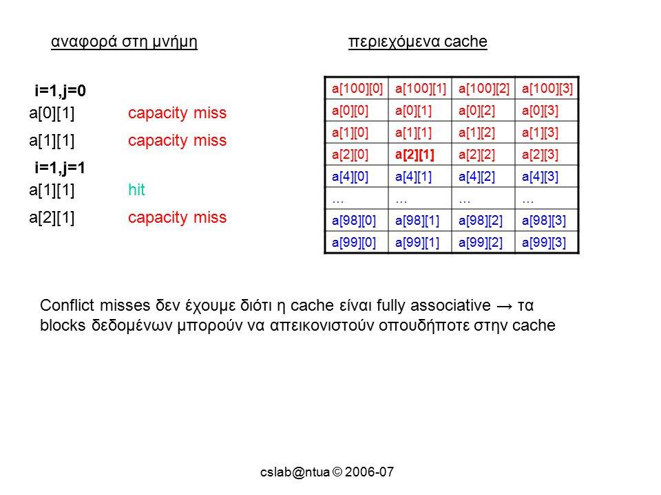 cslab@ntua © 2006-07 αναφορά στη μνήμηπεριεχόμενα cache a[100][0]a[100][1]a[100][2]a[100][3] a[0][0]a[0][1]a[0][2]a[0][3] a[1][0]a[1][1]a[1][2]a[1][3] a[2][0]a[2][1]a[2][2]a[2][3] a[4][0]a[4][1]a[4][2]a[4][3] ………… a[98][0]a[98][1]a[98][2]a[98][3] a[99][0]a[99][1]a[99][2]a[99][3] a[0][1]capacity miss i=1,j=0 a[1][1]capacity miss a[1][1]hit i=1,j=1 a[2][1]capacity miss Conflict misses δεν έχουμε διότι η cache είναι fully associative → τα blocks δεδομένων μπορούν να απεικονιστούν οπουδήποτε στην cache