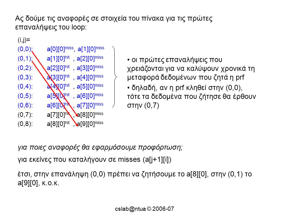 cslab@ntua © 2006-07 Ας δούμε τις αναφορές σε στοιχεία του πίνακα για τις πρώτες επαναλήψεις του loop: (i,j)= (0,0):a[0][0] miss, a[1][0] miss (0,1):a[1][0] hit, a[2][0] miss (0,2):a[2][0] hit, a[3][0] miss (0,3):a[3][0] hit, a[4][0] miss (0,4):a[4][0] hit, a[5][0] miss (0,5):a[5][0] hit, a[6][0] miss (0,6):a[6][0] hit, a[7][0] miss (0,7):a[7][0] hit, a[8][0] miss (0,8):a[8][0] hit, a[9][0] miss οι πρώτες επαναλήψεις που χρειάζονται για να καλύψουν χρονικά τη μεταφορά δεδομένων που ζητά η prf δηλαδή, αν η prf κληθεί στην (0,0), τότε τα δεδομένα που ζήτησε θα έρθουν στην (0,7) για ποιες αναφορές θα εφαρμόσουμε προφόρτωση; για εκείνες που καταλήγουν σε misses (a[j+1][i]) έτσι, στην επανάληψη (0,0) πρέπει να ζητήσουμε το a[8][0], στην (0,1) το a[9][0], κ.ο.κ.