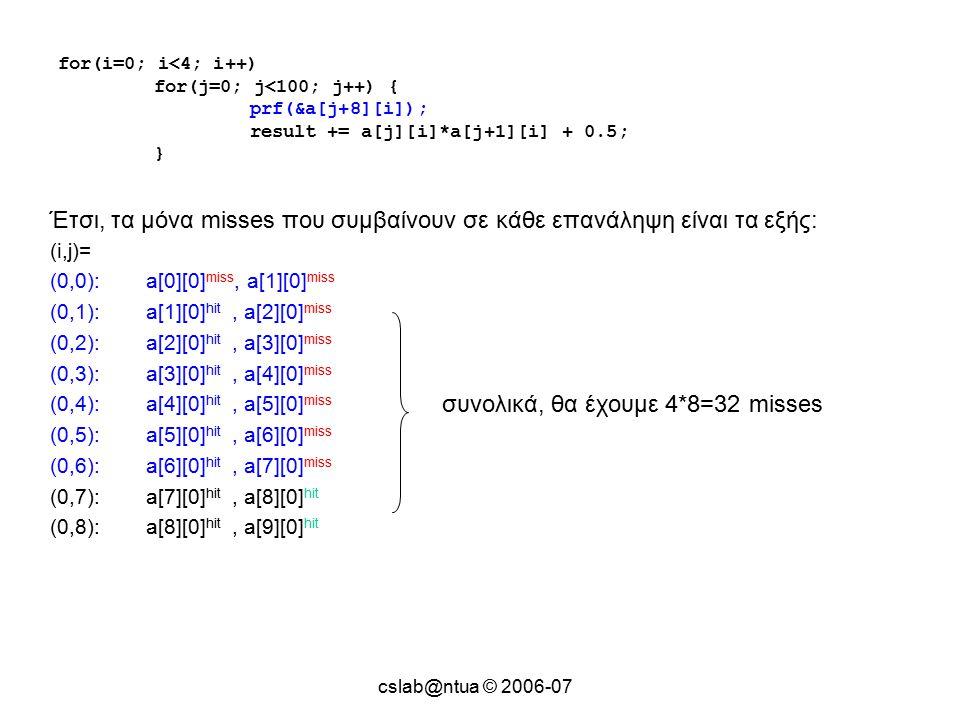 cslab@ntua © 2006-07 for(i=0; i<4; i++) for(j=0; j<100; j++) { prf(&a[j+8][i]); result += a[j][i]*a[j+1][i] + 0.5; } Έτσι, τα μόνα misses που συμβαίνουν σε κάθε επανάληψη είναι τα εξής: (i,j)= (0,0):a[0][0] miss, a[1][0] miss (0,1):a[1][0] hit, a[2][0] miss (0,2):a[2][0] hit, a[3][0] miss (0,3):a[3][0] hit, a[4][0] miss (0,4):a[4][0] hit, a[5][0] miss (0,5):a[5][0] hit, a[6][0] miss (0,6):a[6][0] hit, a[7][0] miss (0,7):a[7][0] hit, a[8][0] hit (0,8):a[8][0] hit, a[9][0] hit συνολικά, θα έχουμε 4*8=32 misses