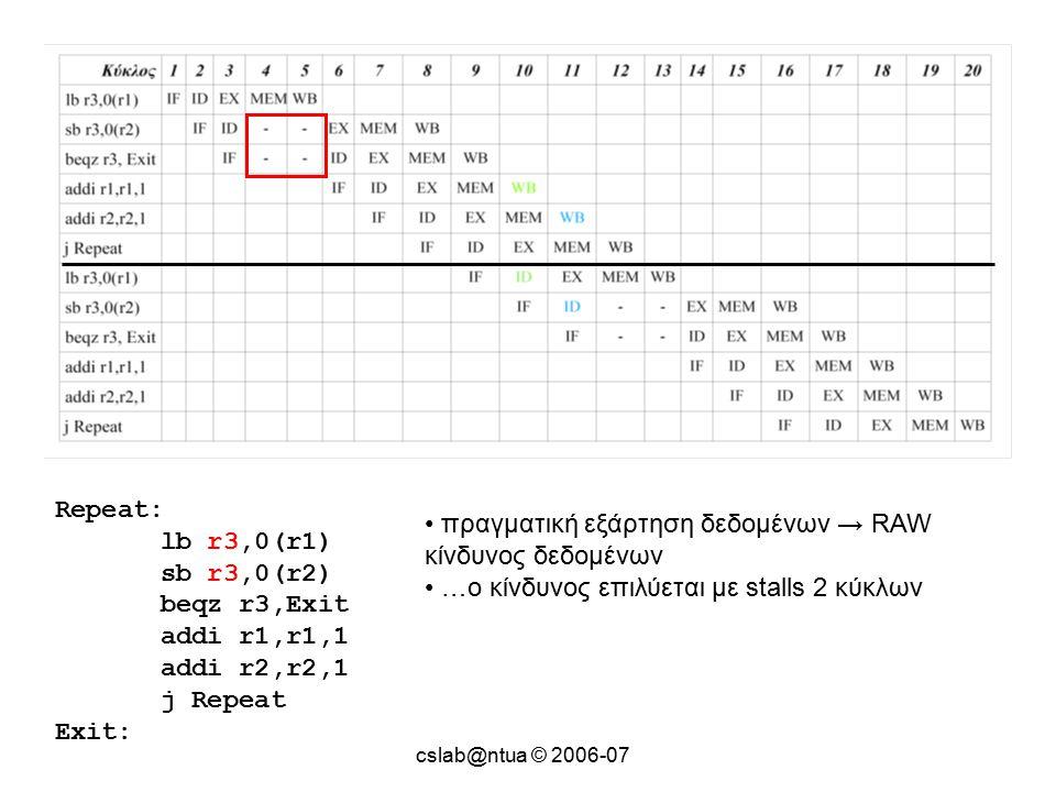 Repeat: lb r3,0(r1) sb r3,0(r2) beqz r3,Exit addi r1,r1,1 addi r2,r2,1 j Repeat Exit: πραγματική εξάρτηση δεδομένων → RAW κίνδυνος δεδομένων …ο κίνδυνος επιλύεται με stalls 2 κύκλων