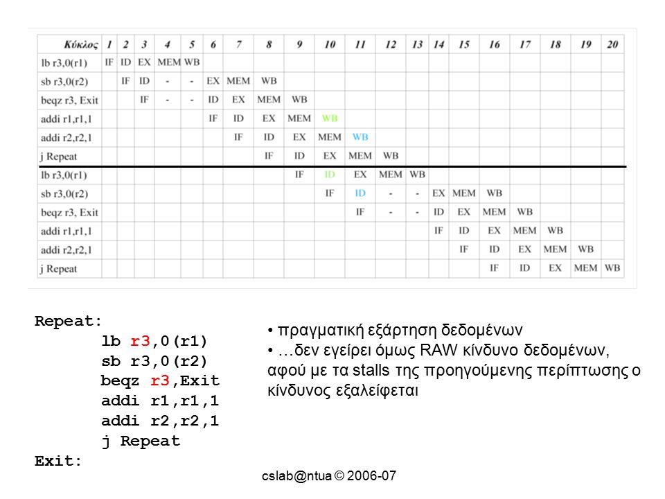 cslab@ntua © 2006-07 Repeat: lb r3,0(r1) sb r3,0(r2) beqz r3,Exit addi r1,r1,1 addi r2,r2,1 j Repeat Exit: πραγματική εξάρτηση δεδομένων …δεν εγείρει όμως RAW κίνδυνο δεδομένων, αφού με τα stalls της προηγούμενης περίπτωσης ο κίνδυνος εξαλείφεται