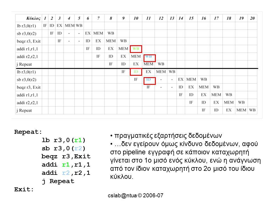 cslab@ntua © 2006-07 Repeat: lb r3,0(r1) sb r3,0(r2) beqz r3,Exit addi r1,r1,1 addi r2,r2,1 j Repeat Exit: πραγματικές εξαρτήσεις δεδομένων …δεν εγείρουν όμως κίνδυνο δεδομένων, αφού στο pipeline εγγραφή σε κάποιον καταχωρητή γίνεται στο 1o μισό ενός κύκλου, ενώ η ανάγνωση από τον ίδιον καταχωρητή στο 2o μισό του ίδιου κύκλου.