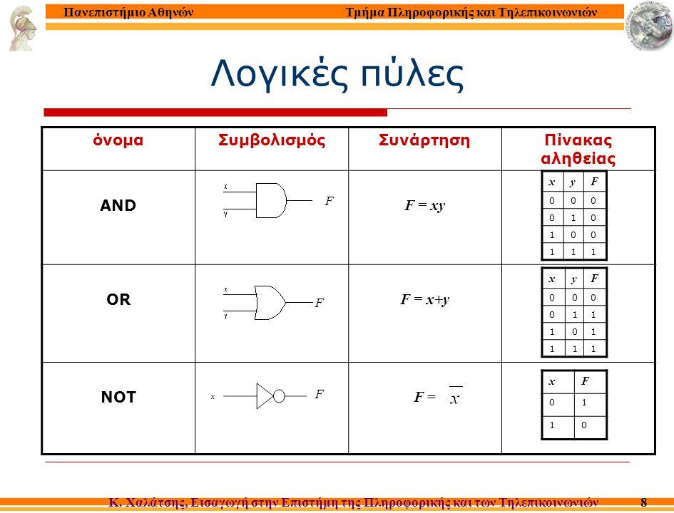 Μικροπρόγραμμα : Πολλαπλασιασμός αργός module multiply { C*A  M(1) } set MDR = 0* repeat A times add C to MDR move 1 to MAR & write to memory 012345012345 Μικροεντολή 0+0  MDR ; MPC + 1  MPC MPC + TESTZERO  MPC 5  MPC C + MDR  MDR; MPC +1  MPC A – 1  A ; 0 + 1  MPC 0 + 1  MAR, Write ; MPC+1  MPC Σχόλιο Initialize MDR Check if A=0 Yes ; exit No ; add C to MDR Decrement A; go to top of loop Write result into M(1) MPC (micro memory address) 111 11 111 11111 11111 11111 1 2 3 4 5 6 7 8 9 10 11 12 13 14 15 16 17 18 19 20 21 22 012345012345 Phase1Phase2Phase4 R W Phase 3 SUBSUB SHIFTSHIFT