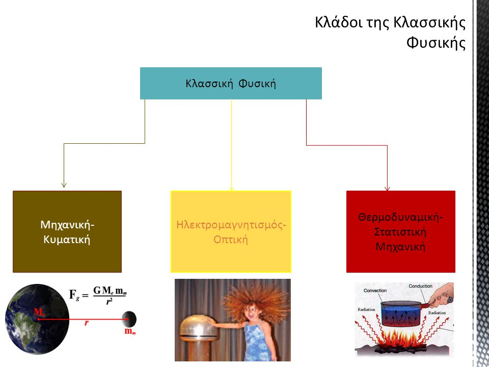 Σε αρχές : Αρχή διατήρησης της Ενέργειας Αρχή διατήρησης της Ορμής Αρχή διατήρησης της Στροφορμής Αρχή διατήρησης του ηλεκτρικού φορτίου Αρχή της σχετικότητας Σε νόμους: - Νόμοι του Νεύτωνα - Νόμοι του Κέπλερ - Νόμος του Αμπέρ - Νόμος του Κουλόμπ Σε έννοιες: Χώρος, χρόνος, τροχιά, πεδίο, υλικό σημείο, μάζα, ενέργεια, δύναμη κ.α Γενικές Αρχές ( Έχουν καθολική ισχύ: Από την μηχανική, έως τον ηλεκτρομαγνητισμό κλπ) Επιμέρους νόμοι (Κάποιοι είναι θεμελιώδεις π.χ : Νόμοι του Νεύτωνα, κάποιοι περιγράφουν μια συγκεκριμένη κατηγορία φαινομένων.