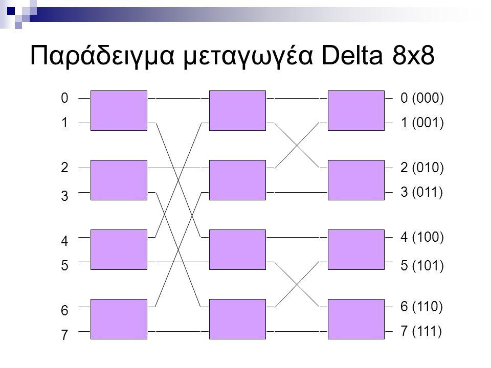 Παράδειγμα μεταγωγέα Delta 8x8 1 2 3 4 6 7 5 00 (000) 1 (001) 2 (010) 3 (011) 4 (100) 5 (101) 6 (110) 7 (111)