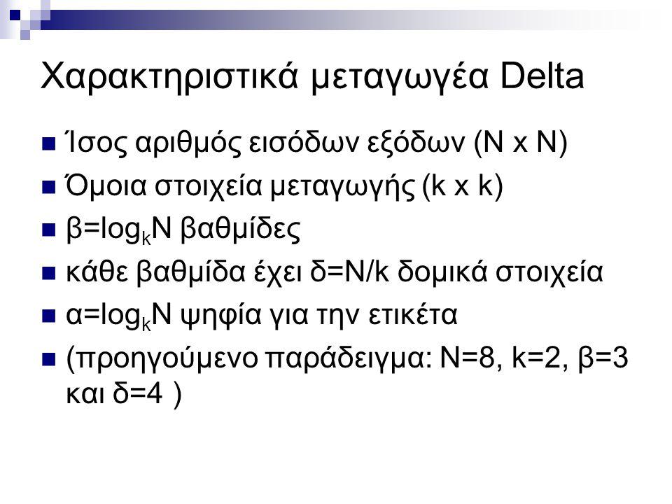 Χαρακτηριστικά μεταγωγέα Delta Ίσος αριθμός εισόδων εξόδων (Ν x N) Όμοια στοιχεία μεταγωγής (k x k) β=log k N βαθμίδες κάθε βαθμίδα έχει δ=N/k δομικά στοιχεία α=log k N ψηφία για την ετικέτα (προηγούμενο παράδειγμα: Ν=8, k=2, β=3 και δ=4 )